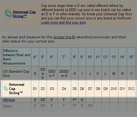 UCS table equivalence
